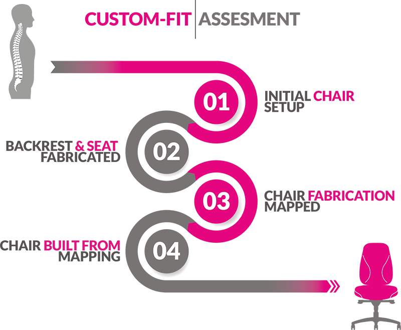 Custom-Fit Flowchart